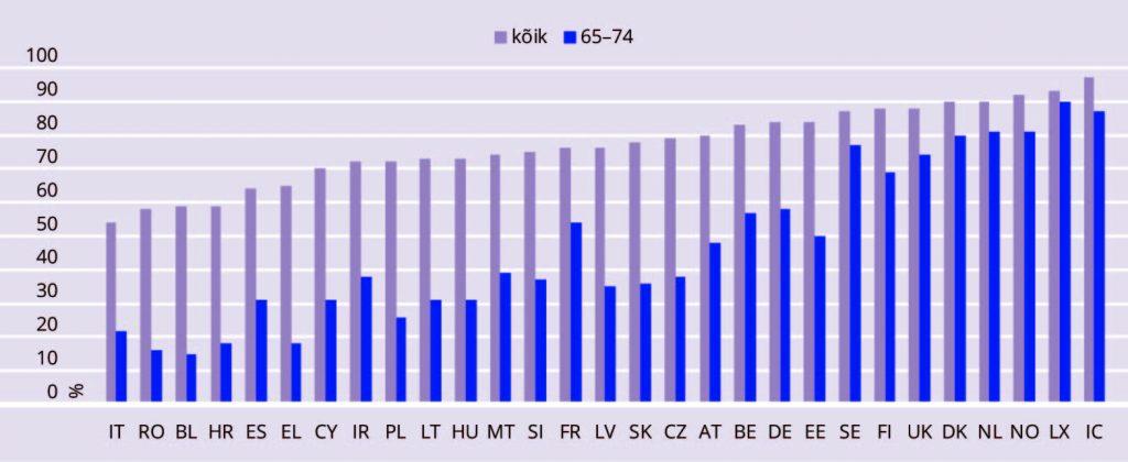 JOONIS 1. Arvutit vähemalt kord nädalas kasutavaid inimesi kogu rahvastikus ja 65–74aastaste seas aastal 2017