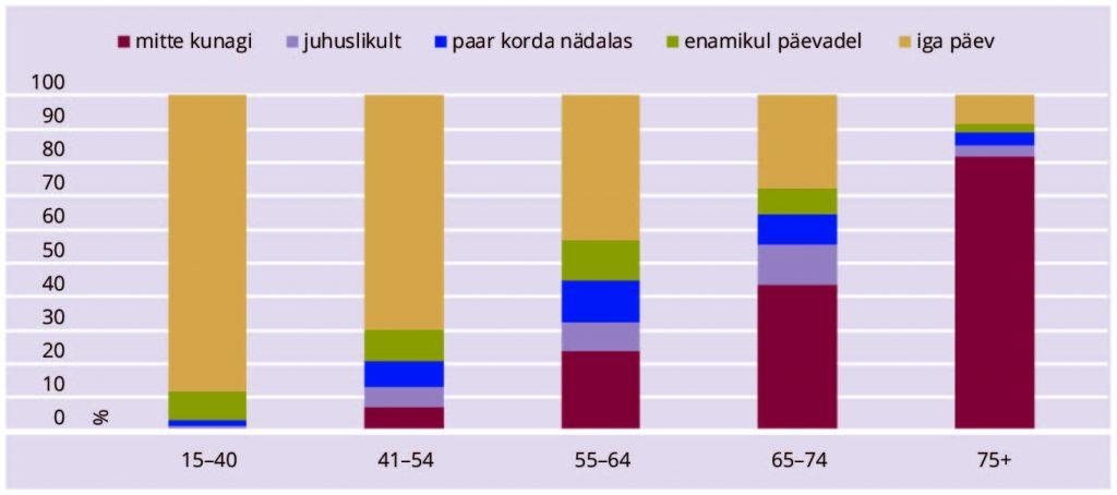JOONIS 2. Interneti kasutamine Eestis vanusrühmiti