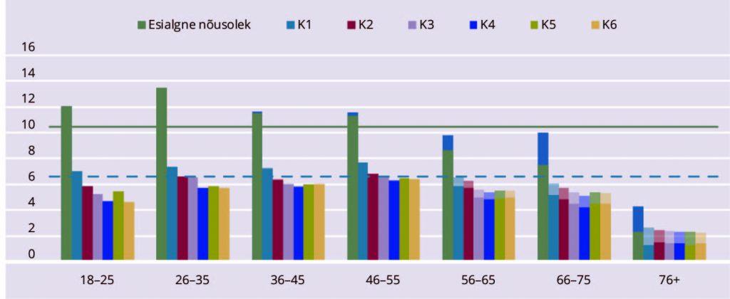 JOONIS 4. Internetiuuringus osalejaid 10 000 vastavas vanuses elaniku kohta Eestis