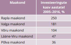 TABEL 2. Investeeringute kasv viies maakonnas aastatel 2005–2016