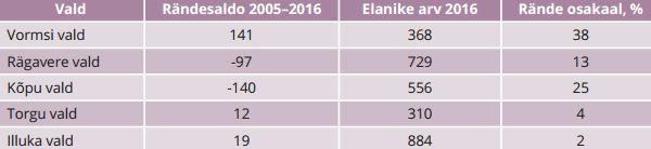 TABEL 4. Viie valla elanike liikumine aastatel 2005–2016