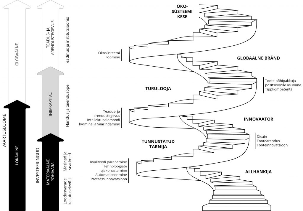JOONIS 5. Ettevõtete väärtusloome arengumudel, autorite algupärane kontseptsioon