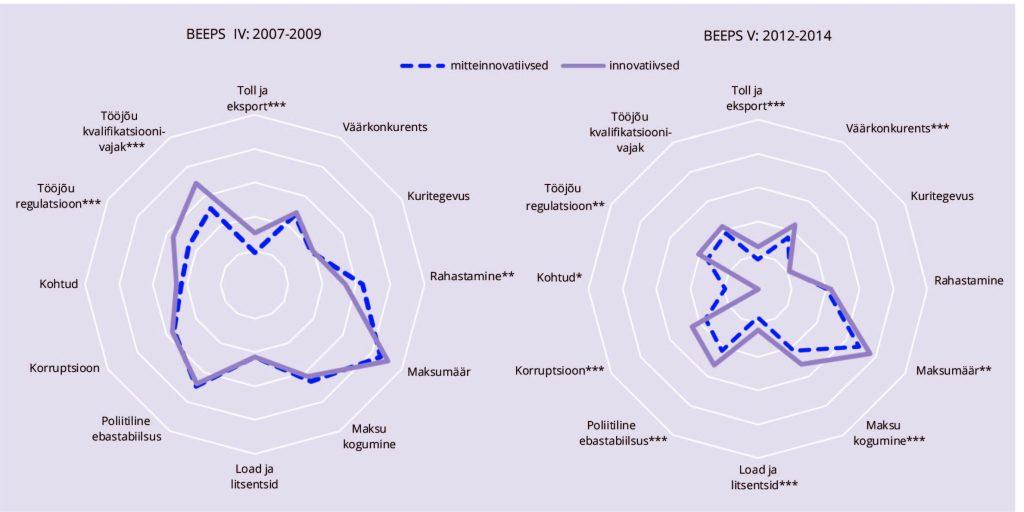 JOONIS 3. ELi 11 uue liikmesriigi ettevõtete äritakistused aastatel 2007–2009 ja 2012–2014