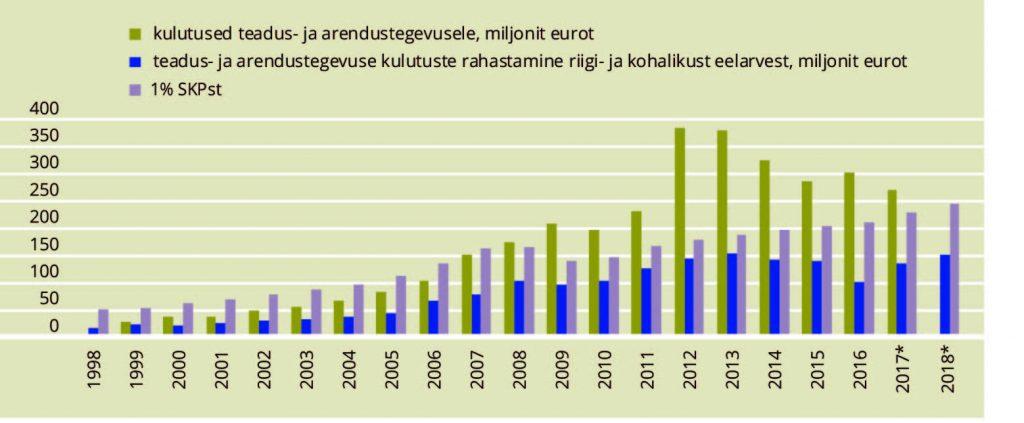 JOONIS 1. Teadus- ja arendustegevuse rahastamine riigi- ja kohalikust eelarvest. Allikas: autori koostatud, Statistikaameti andmete alusel
