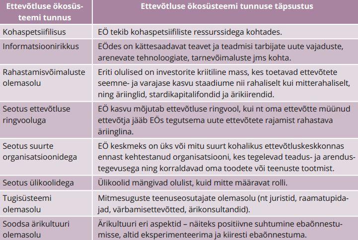 TABEL 1. Ettevõtluse ökosüsteemi tunnused