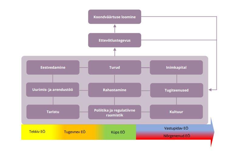 JOONIS 1. Uuringus käsitletav EÖ kontseptuaalne mudel