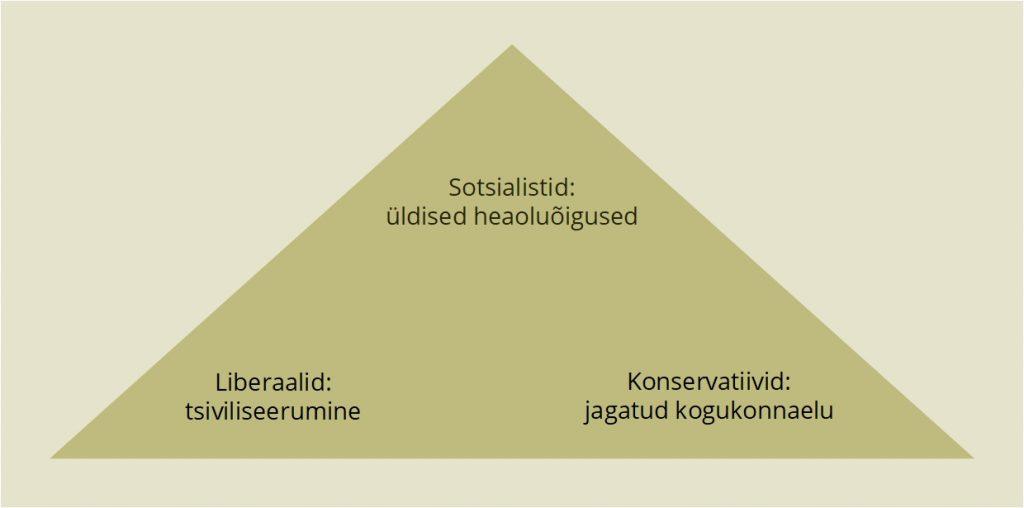 JOONIS 2. Kodanikusubjektsuse ideoloogilised rõhuasetused