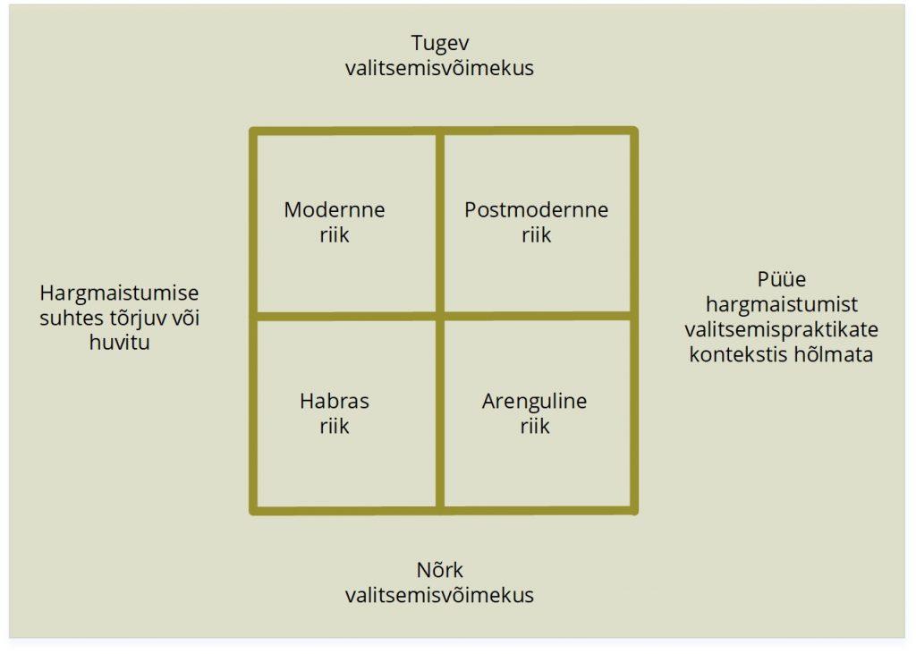 JOONIS 1. Riigivõimu strateegiad hargmaisuse valitsemisel