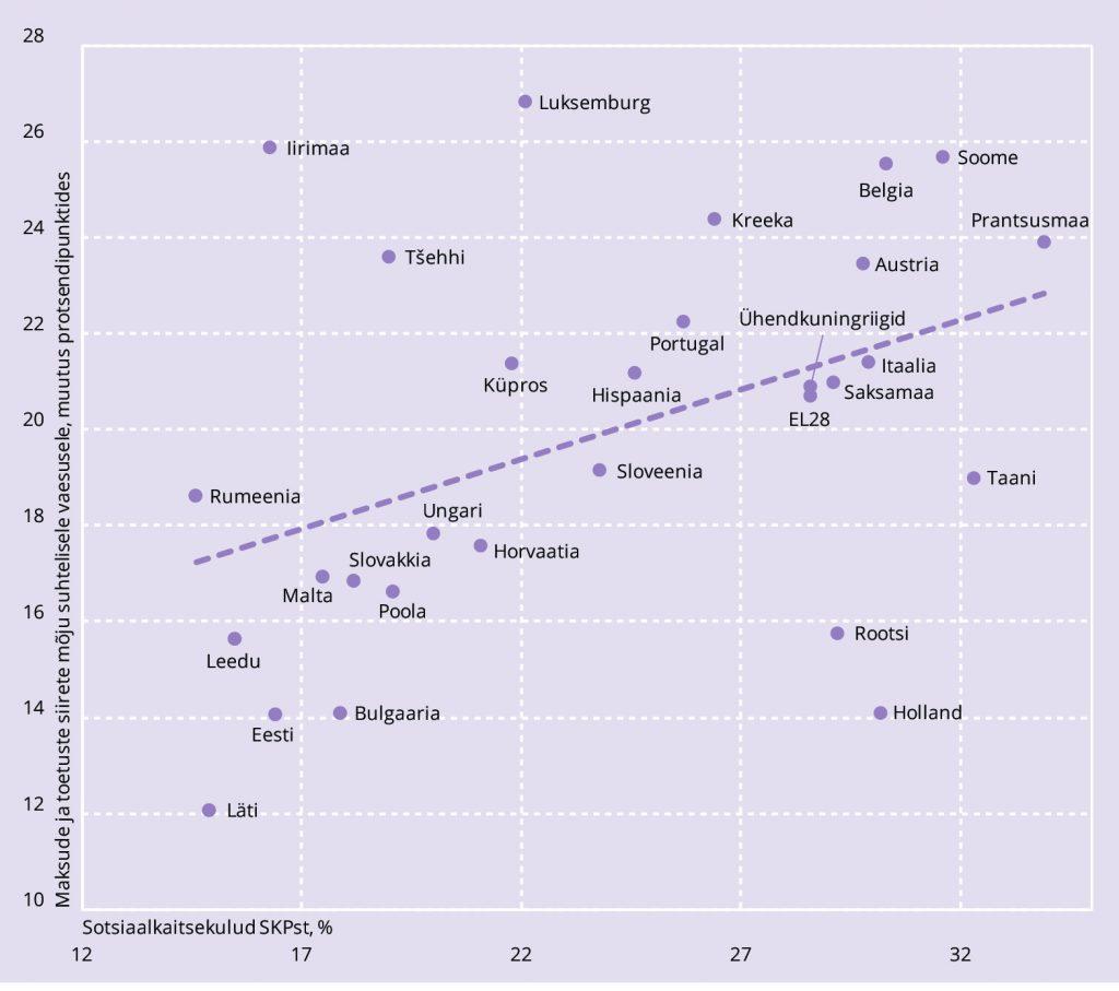 JOONIS 1. Sotsiaalkaitse tulude ja sissetulekute jaotuse hajuvusdiagramm