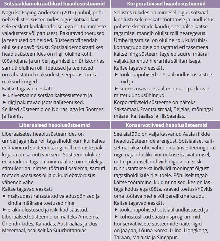 TABEL 1. Heaoluühiskondade liigitus