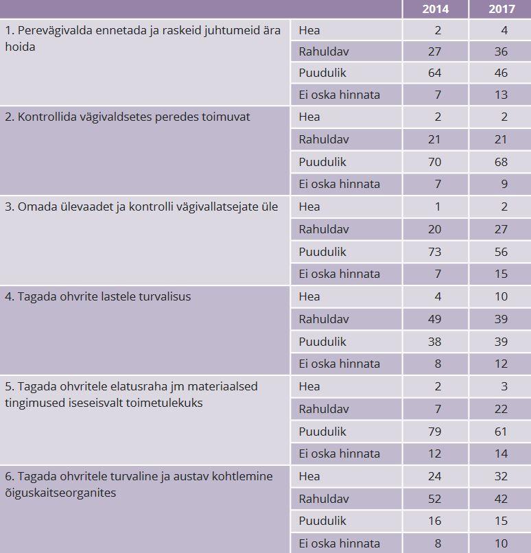 TABEL 2. Milline on teie hinnangul Eesti riigi suutlikkus perevägivalla juhtumitega tegelemisel? (protsent)