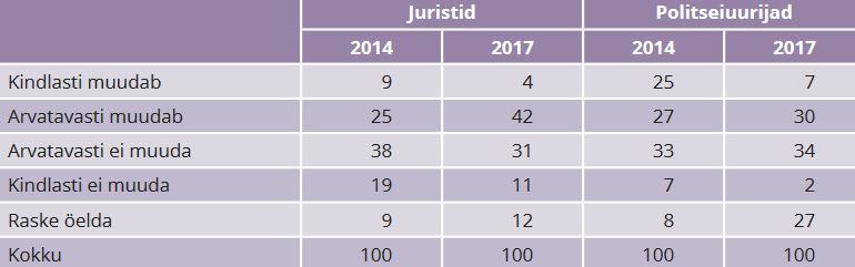 TABEL 4. Milline on teie seisukoht, kas eraldi perevägivalla seadus muudaks Eestis perevägivalla juhtumitega tegelemise tõhusamaks? Juristide eksperthinnangud (protsent)