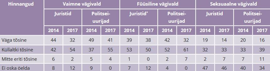 TABEL 8. Kuivõrd on naistevastane vägivald Eestis teie arvates probleem? (protsent)