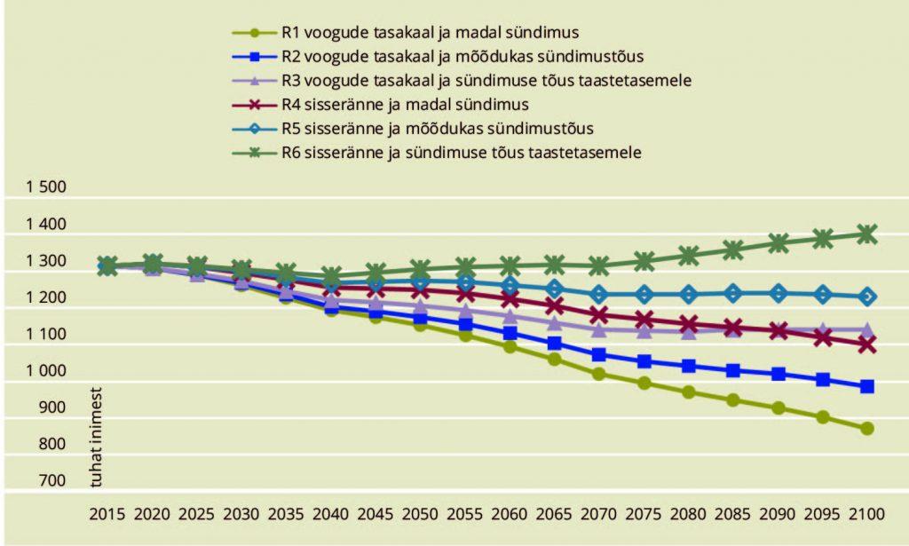 JOONIS 1. Prognoositud rahvaarv Eestis, 2015–2100. Allikas: Sakkeus et al. (2017)