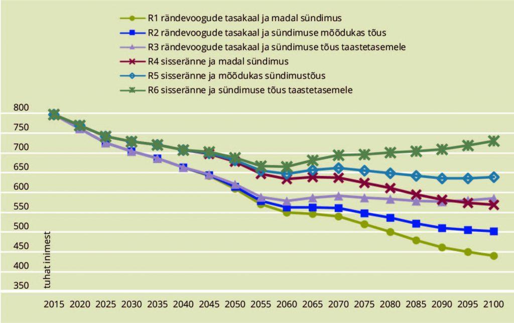 JOONIS 2. Prognoositud tööealiste arv (vanusrühmad 20–64) Eestis, 2015–2100. Allikas: Sakkeus et al. (2017)