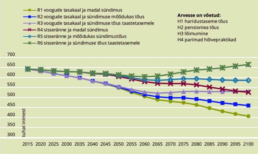 JOONIS 3. Prognoositud hõivatute arv Eestis, 2015–2100. Allikas: autorite arvutused Integreeritud hõive- ja rahvastikuprognoos (2018) alusel