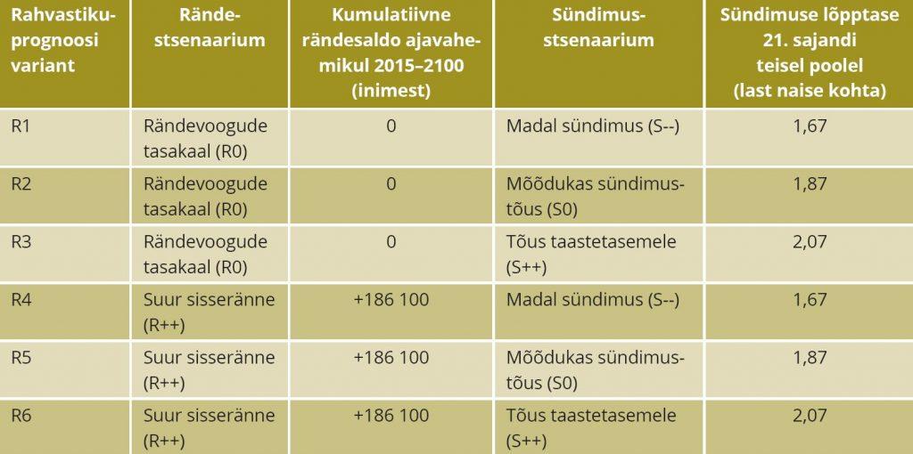 TABEL 1. Integreeritud rahvastiku- ja hõiveprognoosi aluseks võetud rahvastikuprognoosi variandid Märkus: Rahvastikuprognoosi suremusstsenaarium põhineb ÜRO rahvastikuosakonna ennustusel ning näeb ette keskmise eluea Eestis 21. sajandi lõpuks 85 aastani meestel ja 90 aastani naistel (United Nations 2015). Allikas: Puur et al. (2018)