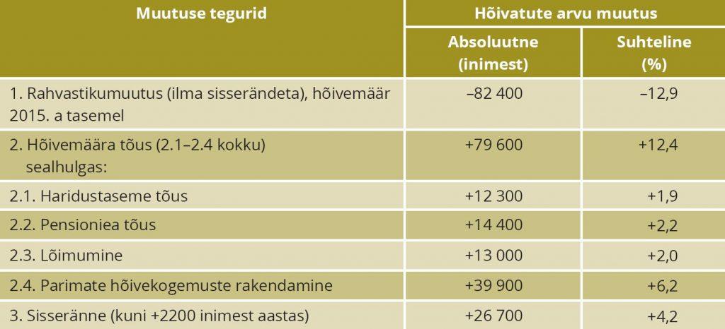 TABEL 3. Rahvastiku- ja hõivemuutuse mõju prognoositud hõivatute arvule Eestis, 2015–2035 Märkus: Muutused on arvutatud 2015. aasta hõivatute arvu (641 500 inimest) alusel. Allikas: autorite arvutused Integreeritud hõive- ja rahvastikuprognoos (2018) alusel