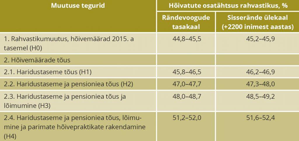 TABEL 4. Rahvastiku- ja hõivemuutuse mõju prognoositud hõivatute osatähtsusele Eestis, 2015–2035 Märkus: Prognoosi lähteaastal oli hõivatute osatähtsus 48,8%. Prognoositud hõivemäärade esitamine vahemikena kajastab sündimuse eri tasemete mõju hõivemäärale. Allikas: autorite arvutused Integreeritud hõive- ja rahvastikuprognoos (2018) alusel