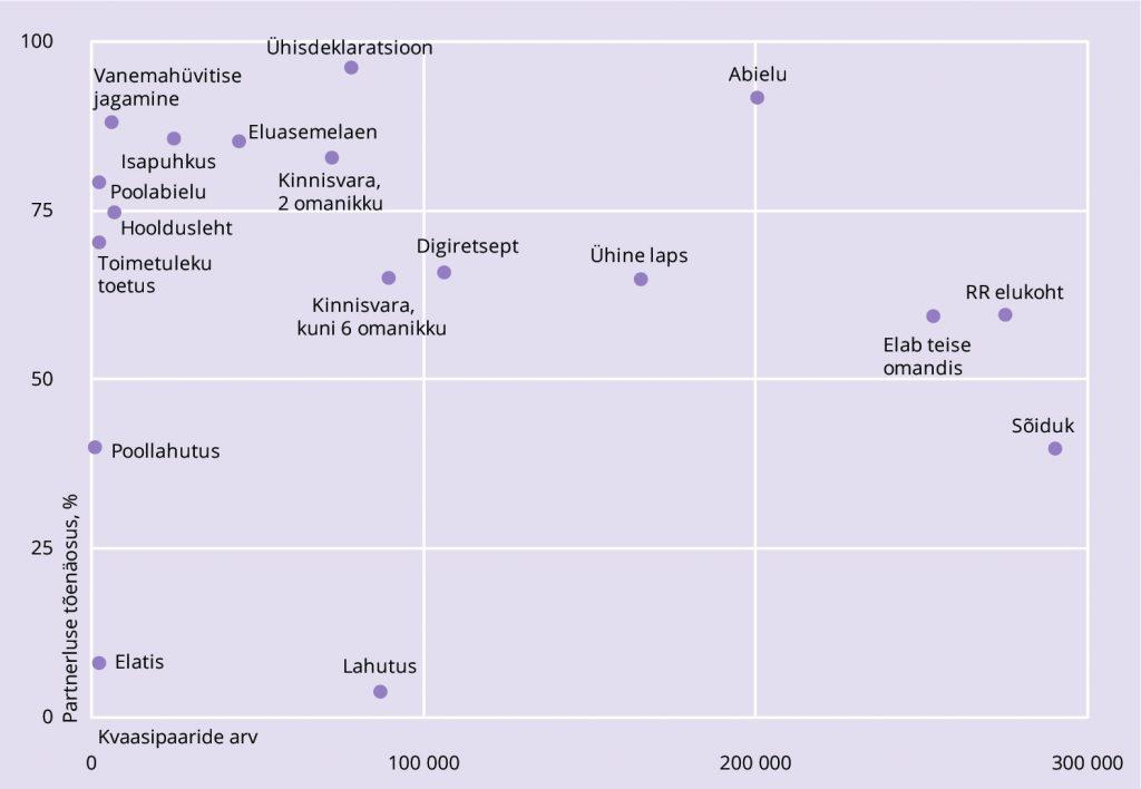 JOONIS 2. Partnerluse märgid ja nende esinemissagedus kvaasipaaride seas