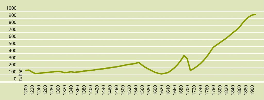 JOONIS 1. Eesti elanike arvu dünaamika aastail 1200–1900. Allikas: Statistikaamet, hinnangud Lembit Tepp ja autor