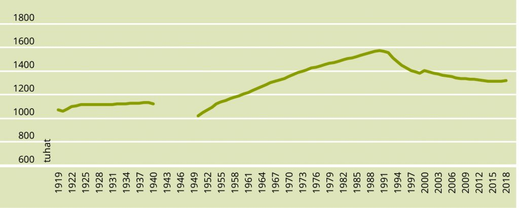 JOONIS 2. Eesti rahvaarvu muutused viimase sajandi vältel. Allikas: Statistikaamet