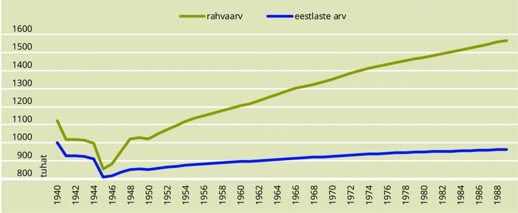 JOONIS 3. Eesti elanikkonna ja eestlaste arvu muutumine okupatsioonide ajal. Allikas: Statistikaamet (osaline hinnang: autor)