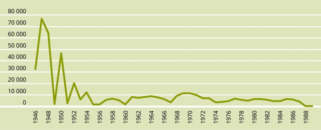 JOONIS 4. Rändesaldo aastail 1945–1990. Allikas: Statistikaamet