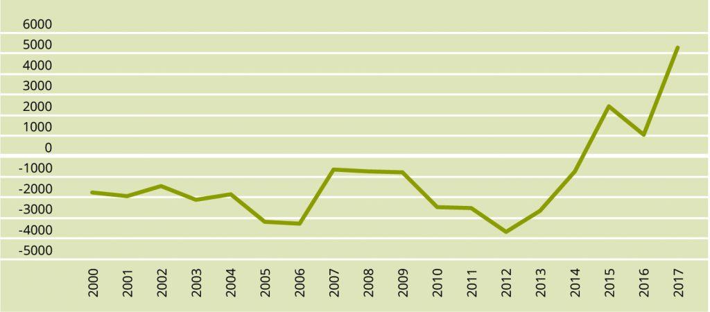JOONIS 5. Rändesaldo aastail 2000–2017. Allikas: Statistikaamet