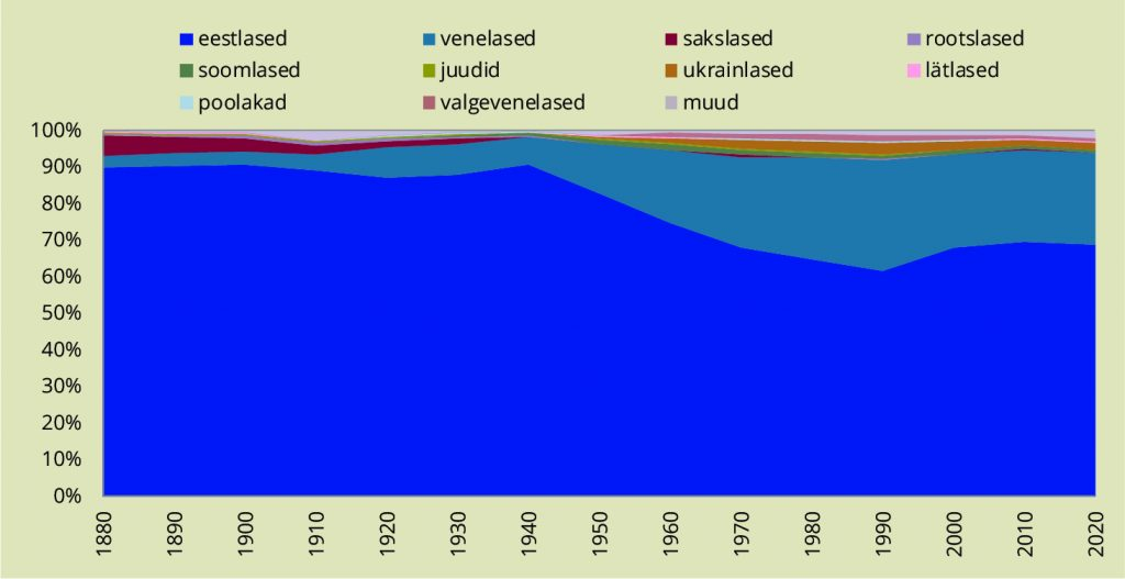 JOONIS 6. Eesti elanikkonna rahvuslik koostis. Allikas: Statistikaamet