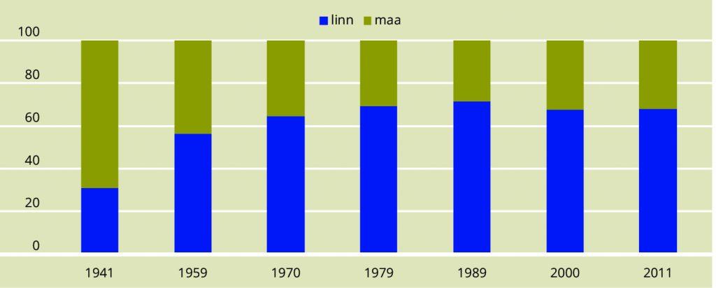 JOONIS 8. Linna- ja maaelanike osakaalude muutumine rahvaloenduste andmetel. Allikas: Statistikaamet
