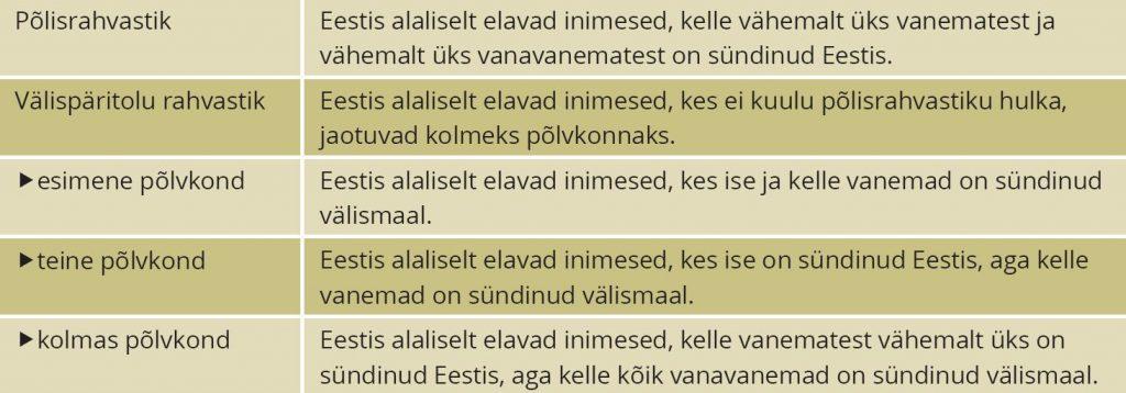 TABEL 1. Põlisus – Eesti rahvastiku jaotumine põlis- ja välispäritolu rahvastikuks. Allikas: autori koostatud