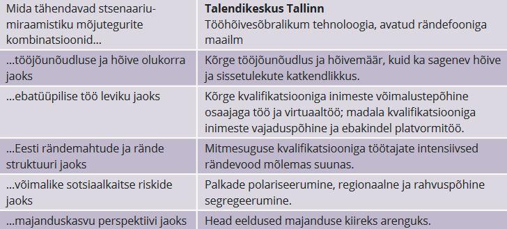 """JOONIS 1. Stsenaariumi """"Talendikeskus Tallinn"""" toimimine peamiste tegurite kaupa"""