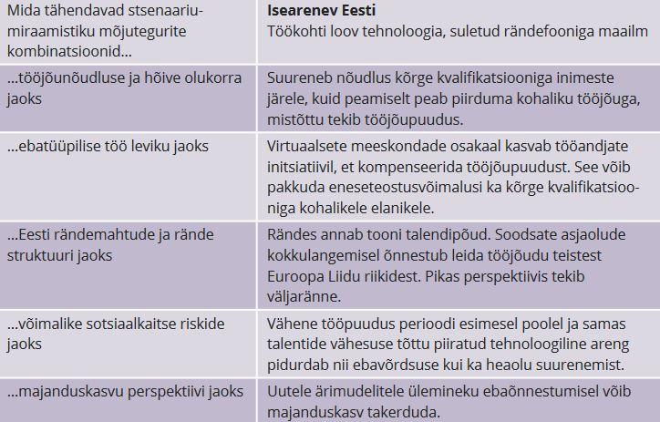 """JOONIS 4. Stsenaariumi """"Isearenev Eesti"""" toimimine peamiste tegurite kaupa"""