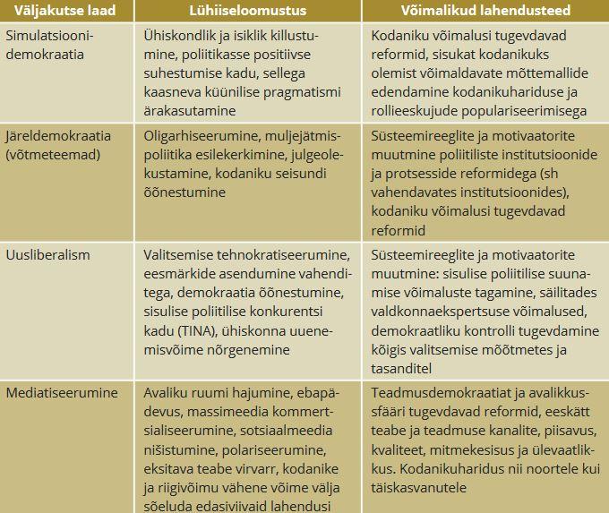 TABEL 2. Nüüdisdemokraatia väljakutsed, ohud ja lahendusteed