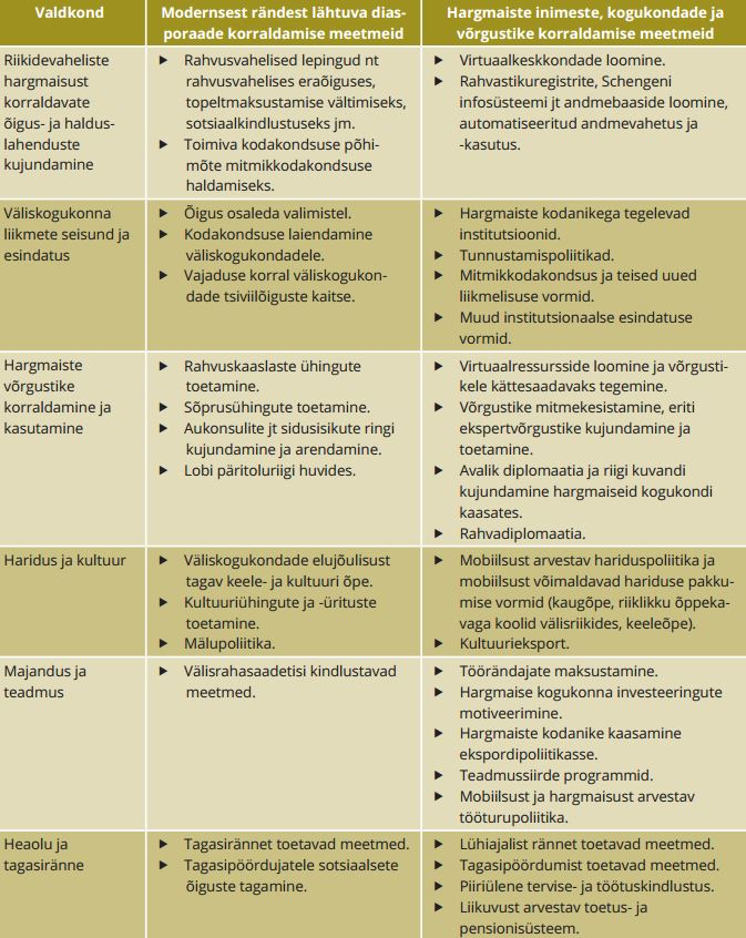 TABEL 1. Hargmaisuse valitsemise põhivaldkonnad
