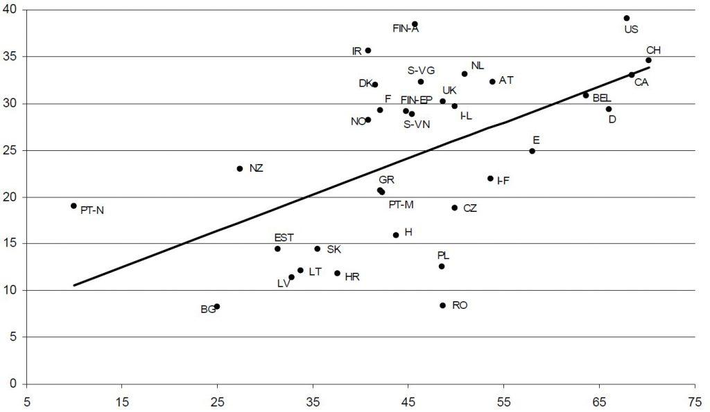 JOONIS 2. Detsentraliseerimisindeks (a) ja selle seos SKPga (b)