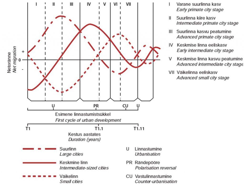 JOONIS 3. Diferentsiaallinnastumise mudel
