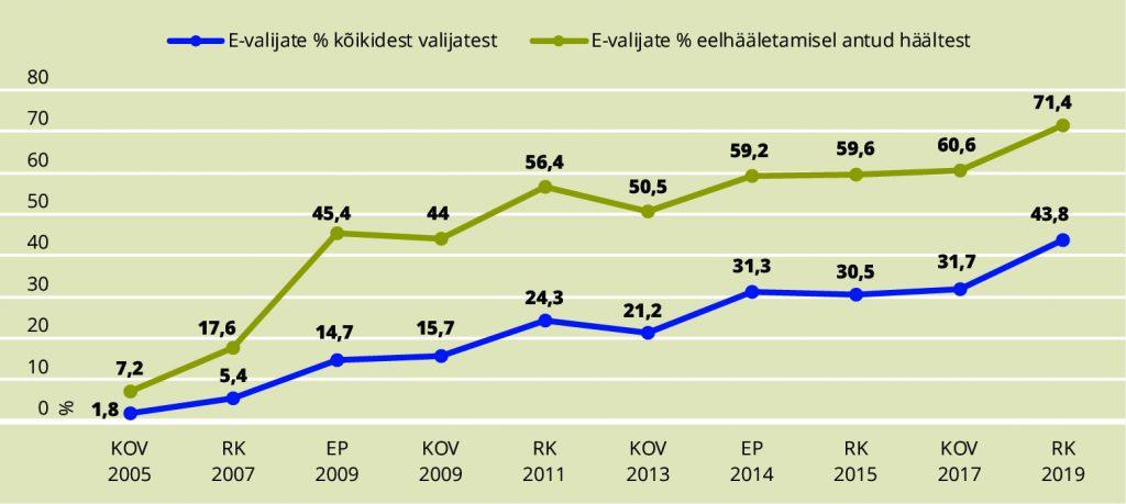 JOONIS 1. E-häälte protsent kõikidest häältest 2005–2019