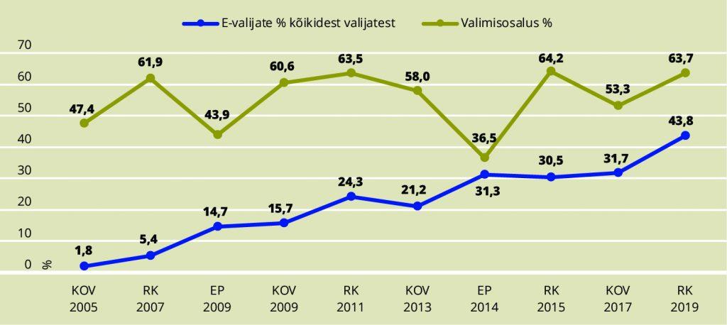 JOONIS 2. E-häälte osakaal ja valimisosalus 2005–2019