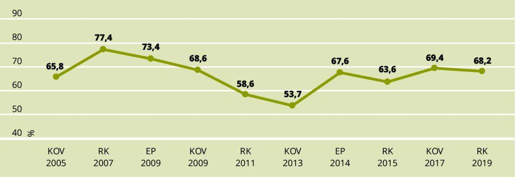 JOONIS 3. Usaldab või pigem usaldab e-valimisi, 2005–2019, protsent küsitletutest