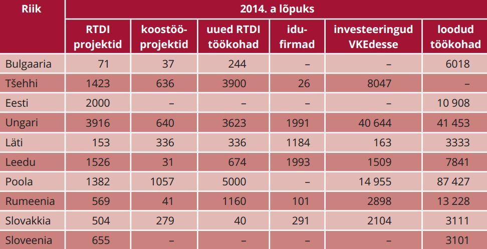 TABEL 1. Ühtekuuluvuspoliitika peamised väljundid ettevõtete toetusele ja innovatsioonile (2007–2013)