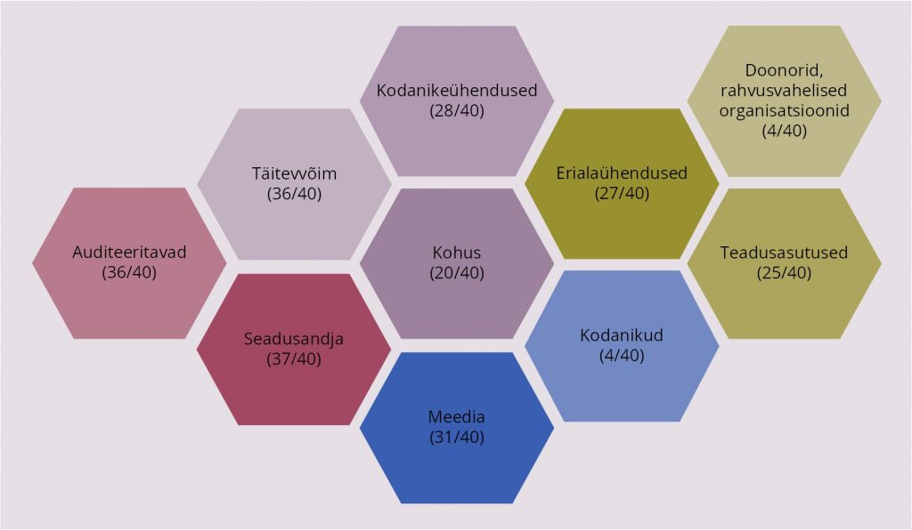 JOONIS 4. Kõrgeimate kontrolliasutuste huvirühmad