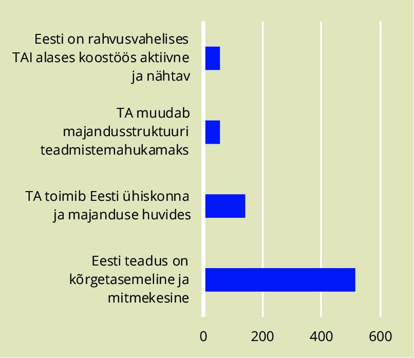 JOONIS 2. Rahastuse jaotus ELi ja Eesti TAI programmides.