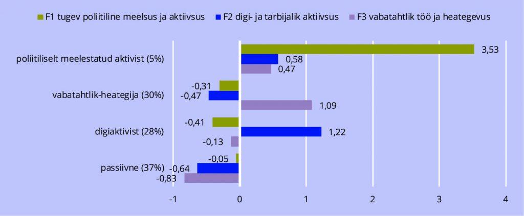 JOONIS 1. Noorte osalustegevuste kimpude (faktorite) tähtsus neljas osalustüübis (klasteranalüüs, K-keskmiste meetod).