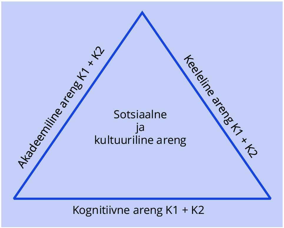 JOONIS 1. Kakskeelse hariduse prisma mudel