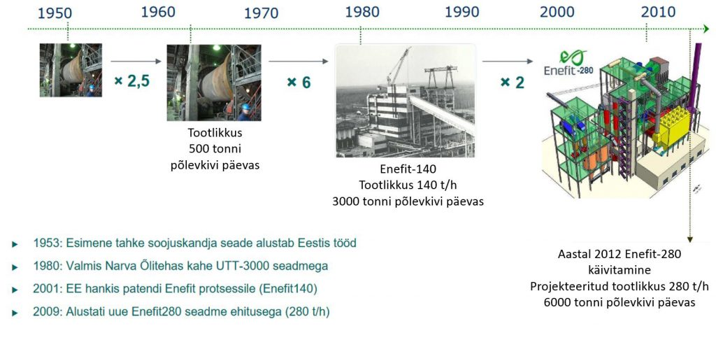 JOONIS 1. TSK tehnoloogia areng.