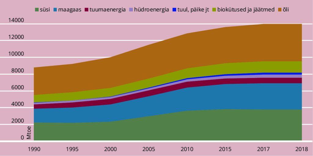 JOONIS 4. Maailma primaarenergia tarbimine.