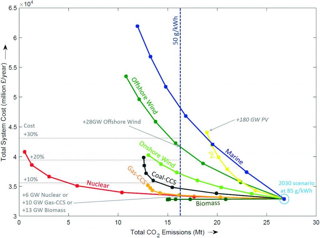 JOONIS 5. CO2 emissioonide tekkimise mahu vähendamise võimalused ja nende mõju hinnale.