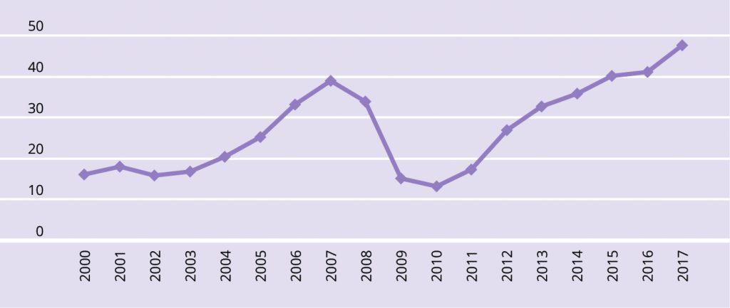 JOONIS 6. 65aastaste ja vanemate suhtelise vaesuse määr Eestis 2000–2017, %.